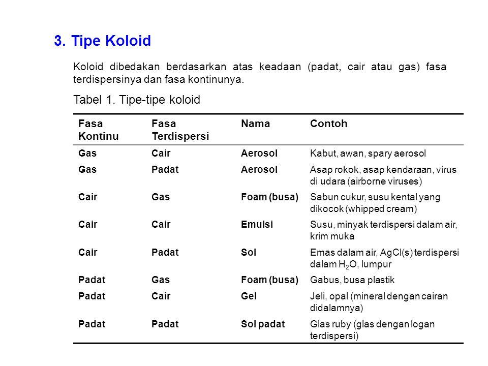 3. Tipe Koloid Tabel 1. Tipe-tipe koloid