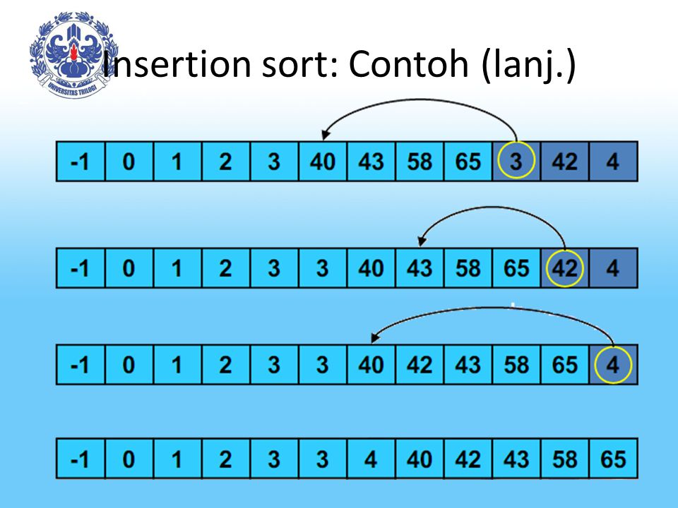 Insertion sort: Contoh (lanj.)
