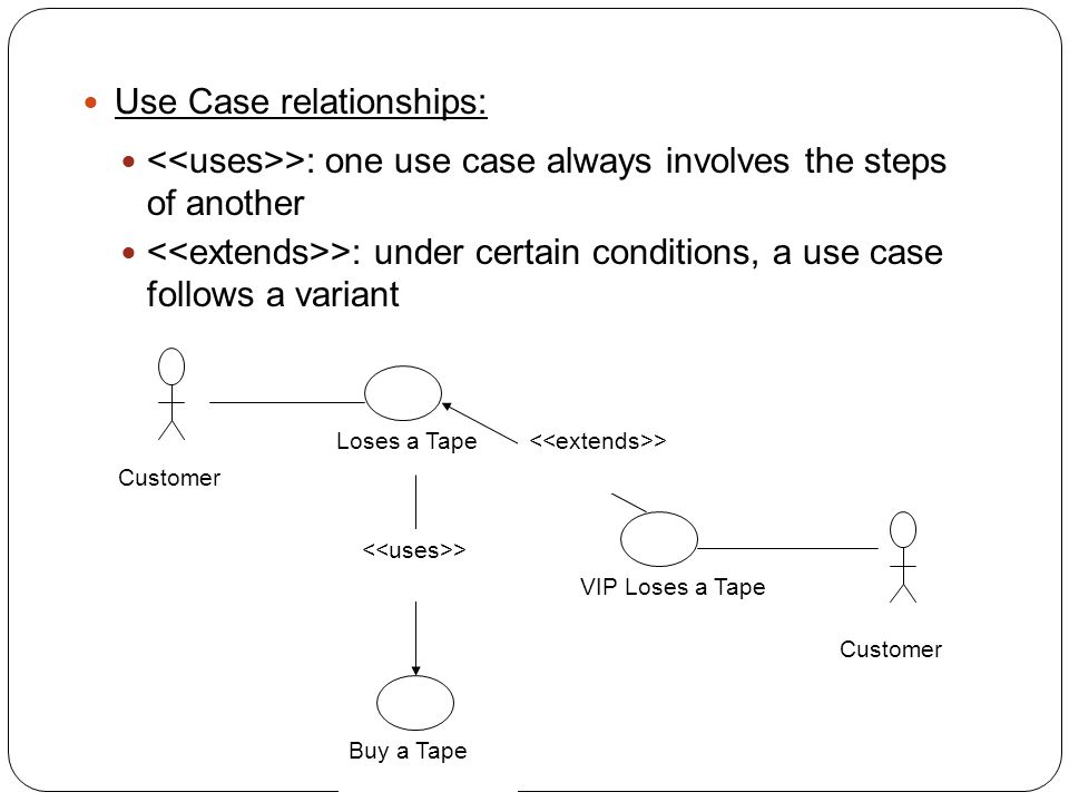 Use Case relationships: