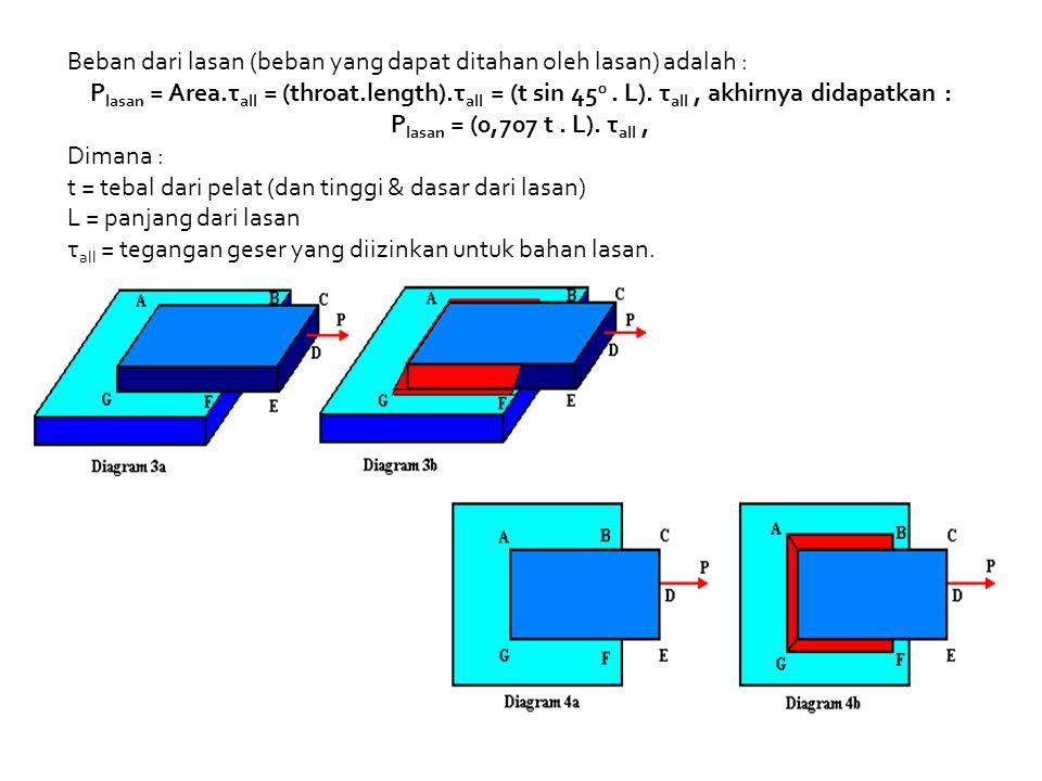 Beban dari lasan (beban yang dapat ditahan oleh lasan) adalah :