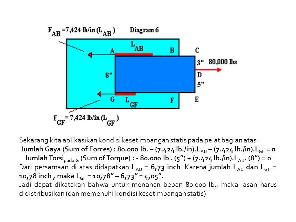 Sekarang kita aplikasikan kondisi kesetimbangan statis pada pelat bagian atas :