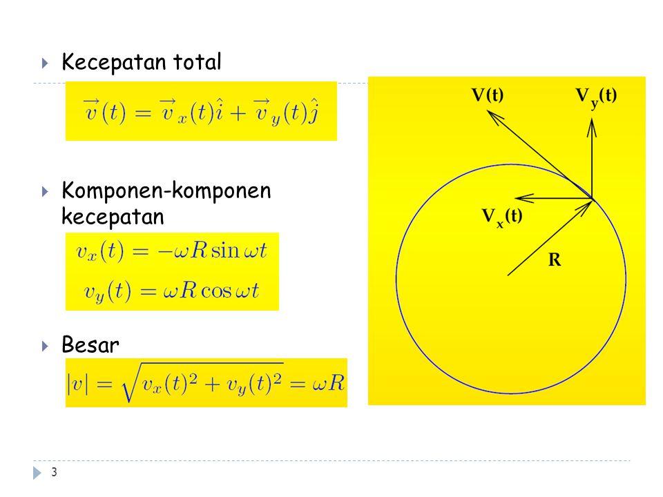 Kecepatan total Komponen-komponen kecepatan Besar