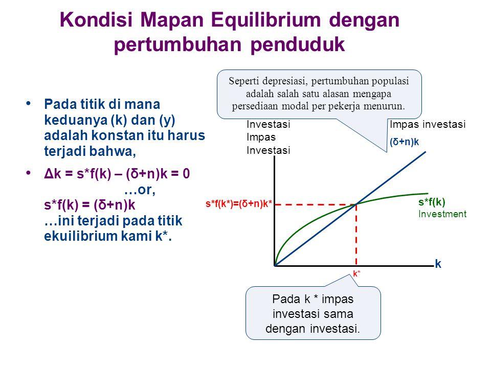 Kondisi Mapan Equilibrium dengan pertumbuhan penduduk