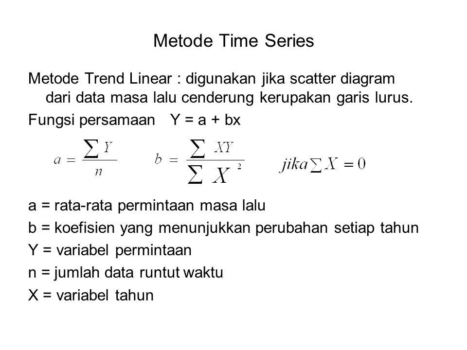 Metode Time Series Metode Trend Linear : digunakan jika scatter diagram dari data masa lalu cenderung kerupakan garis lurus.