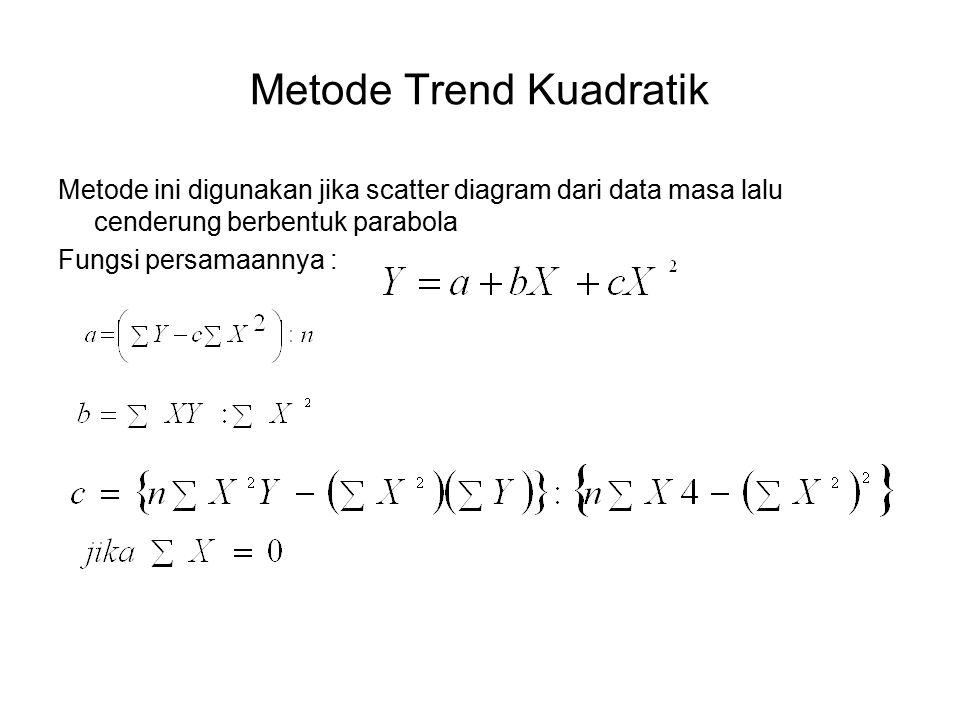 Metode Trend Kuadratik