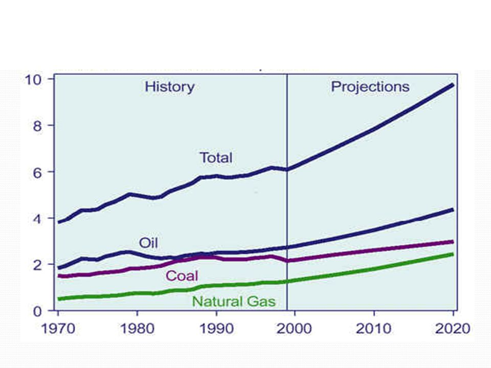 Society is burning more and more fossil fuels every year