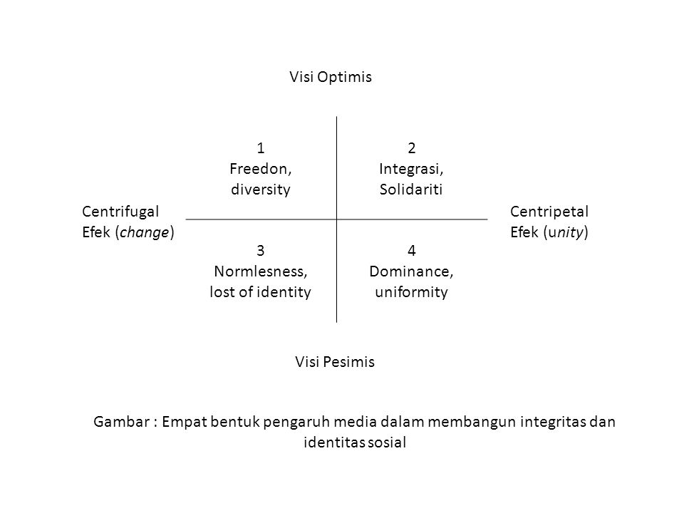 Visi Optimis 1. Freedon, diversity. 2. Integrasi, Solidariti. 3. Normlesness, lost of identity.