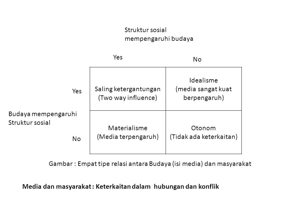 Saling ketergantungan (Two way influence) Idealisme