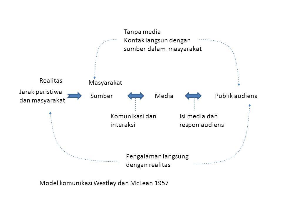 Realitas Masyarakat. Media. Publik audiens. Sumber. Jarak peristiwa dan masyarakat. Komunikasi dan interaksi.