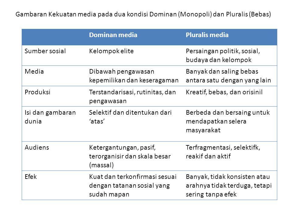 Gambaran Kekuatan media pada dua kondisi Dominan (Monopoli) dan Pluralis (Bebas)