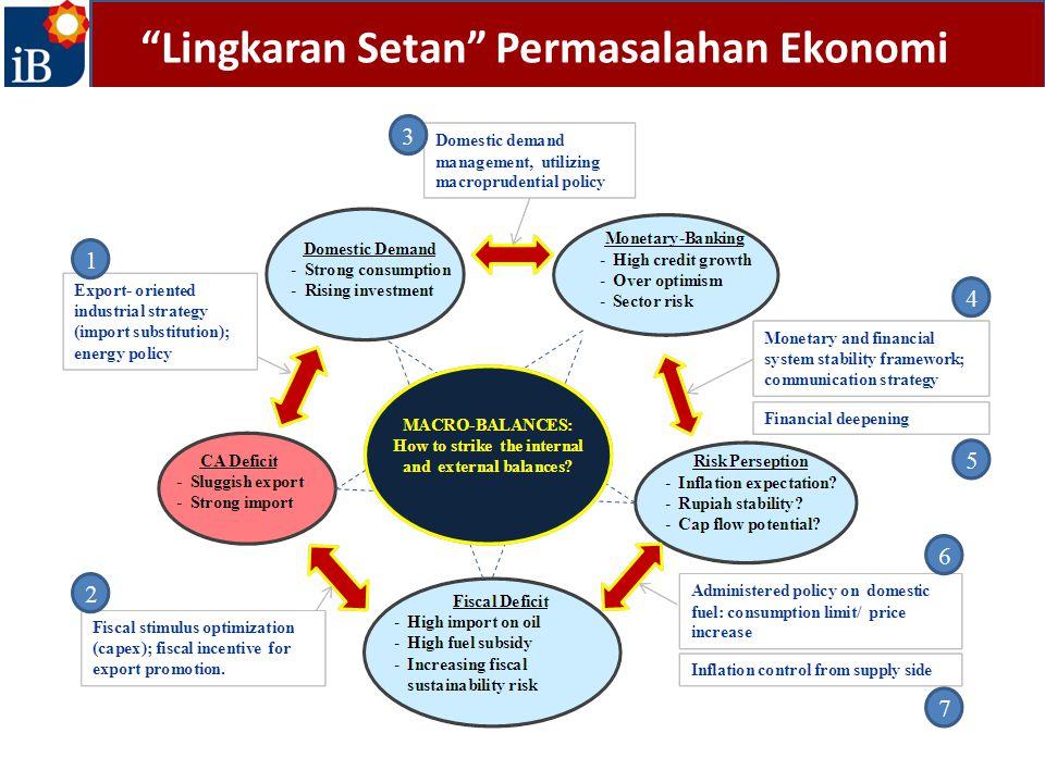 Lingkaran Setan Permasalahan Ekonomi