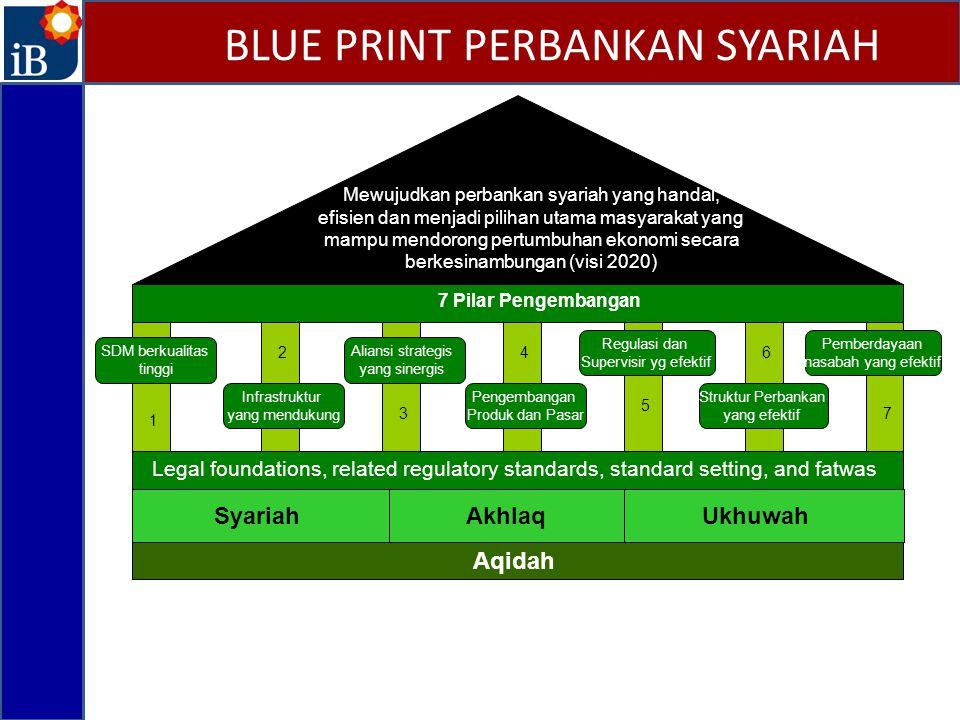 BLUE PRINT PERBANKAN SYARIAH