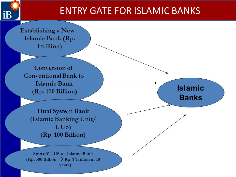 ENTRY GATE FOR ISLAMIC BANKS