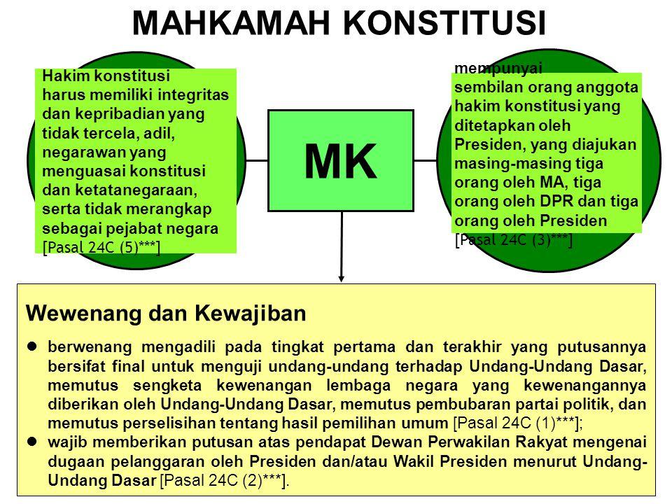 MK MAHKAMAH KONSTITUSI Wewenang dan Kewajiban Hakim konstitusi