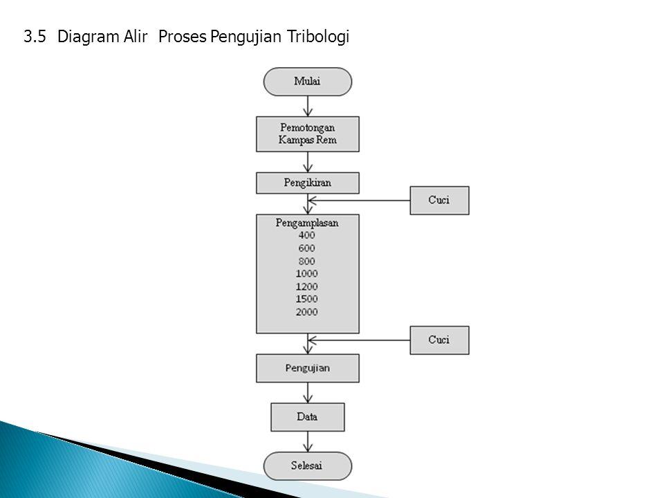 3.5 Diagram Alir Proses Pengujian Tribologi