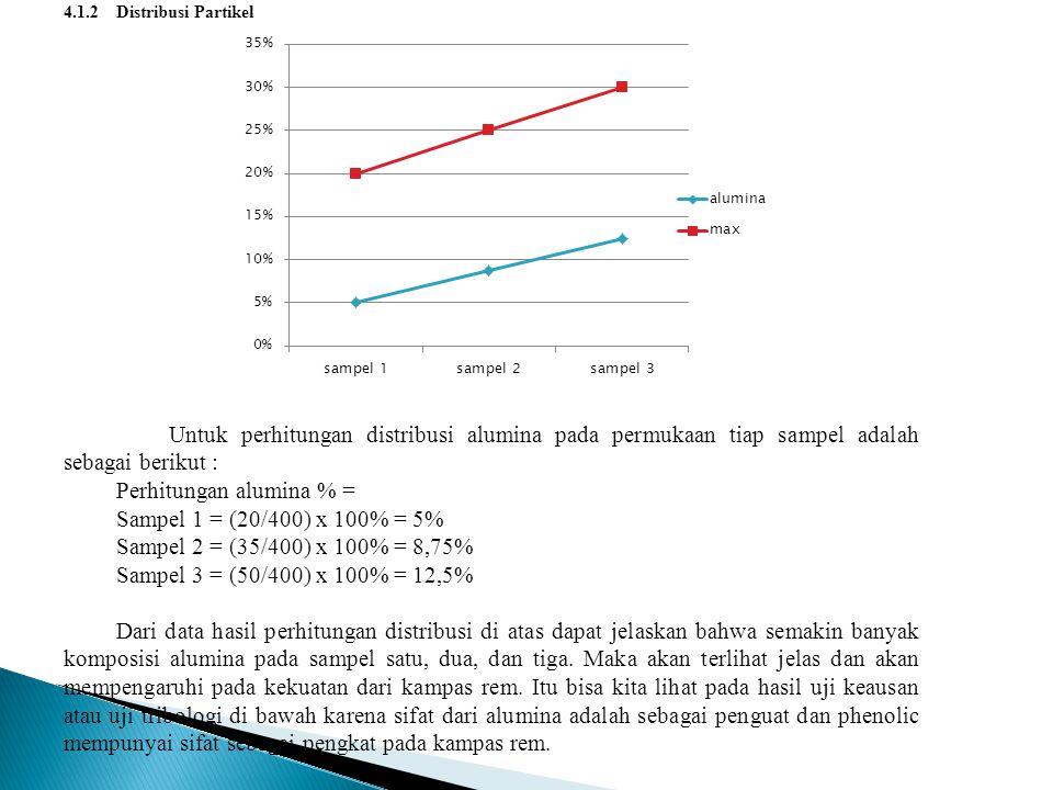 Perhitungan alumina % = Sampel 1 = (20/400) x 100% = 5%
