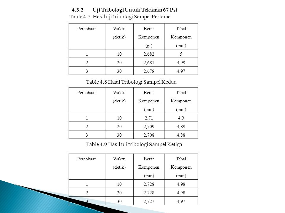 4.3.2 Uji Tribologi Untuk Tekanan 67 Psi