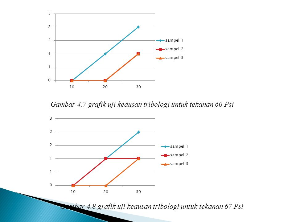 Gambar 4.7 grafik uji keausan tribologi untuk tekanan 60 Psi
