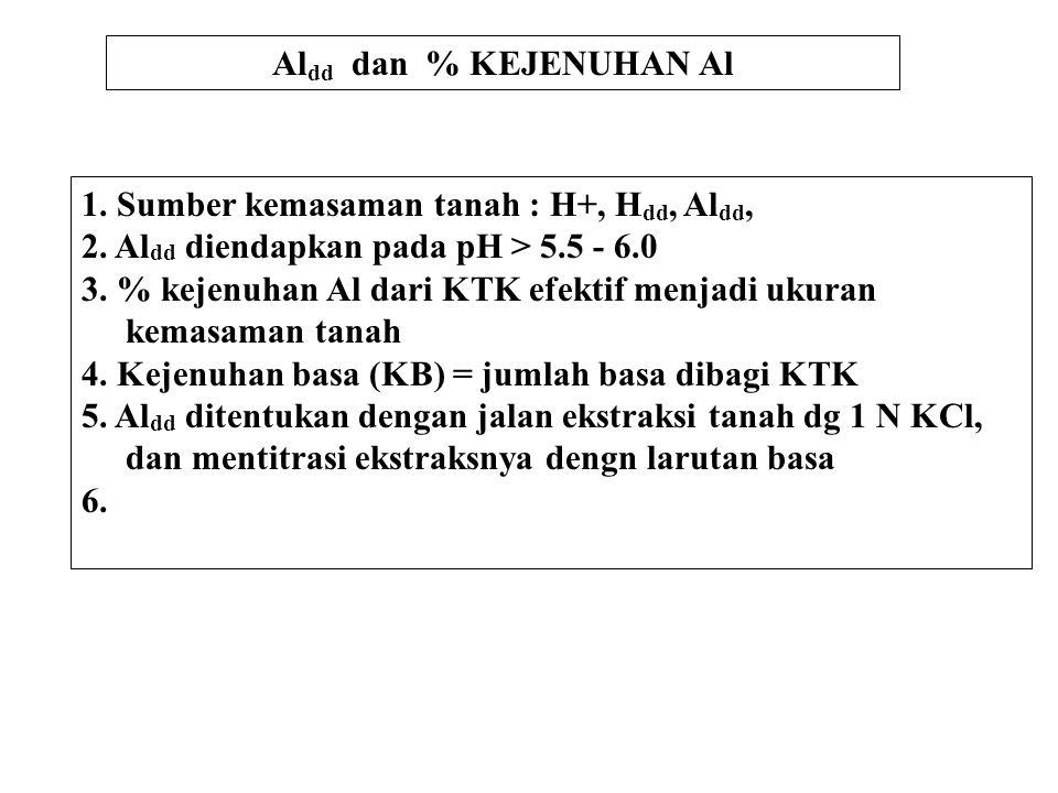 Aldd dan % KEJENUHAN Al 1. Sumber kemasaman tanah : H+, Hdd, Aldd, 2. Aldd diendapkan pada pH > 5.5 - 6.0.