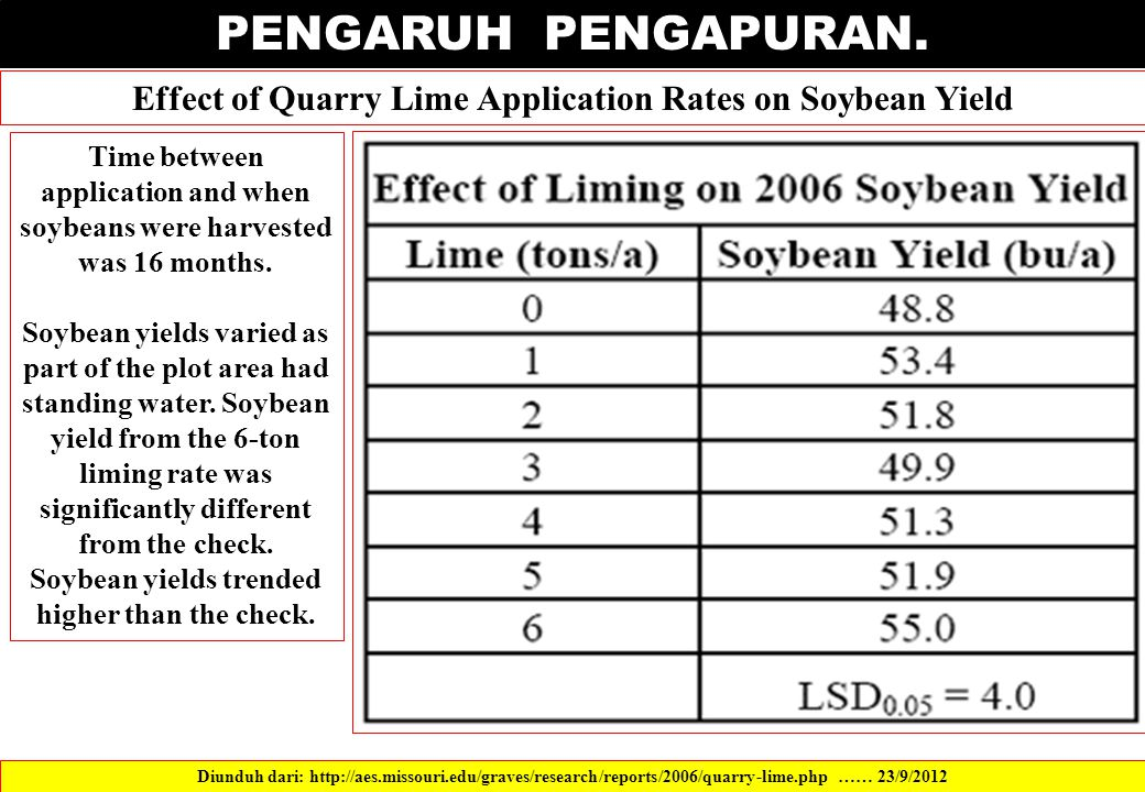 PENGARUH PENGAPURAN. Effect of Quarry Lime Application Rates on Soybean Yield.