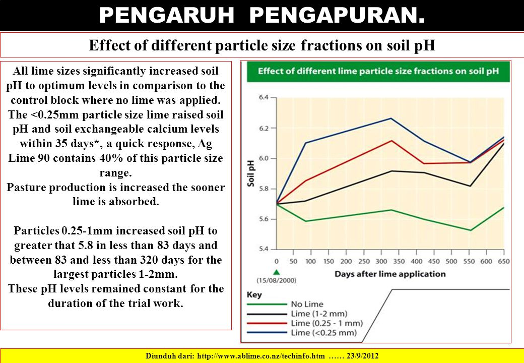 PENGARUH PENGAPURAN. Effect of different particle size fractions on soil pH.