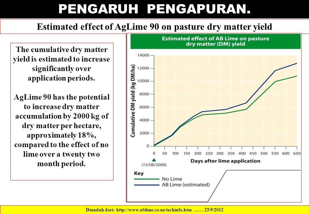 PENGARUH PENGAPURAN. Estimated effect of AgLime 90 on pasture dry matter yield.