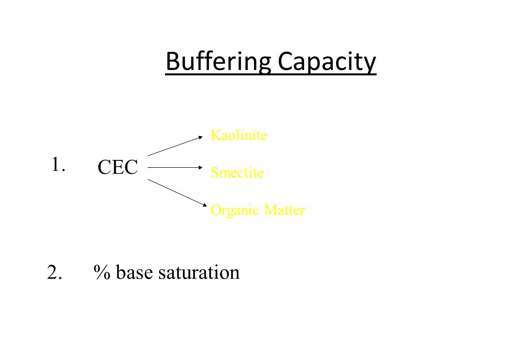 Buffering Capacity 1. CEC 2. % base saturation Kaolinite Smectite