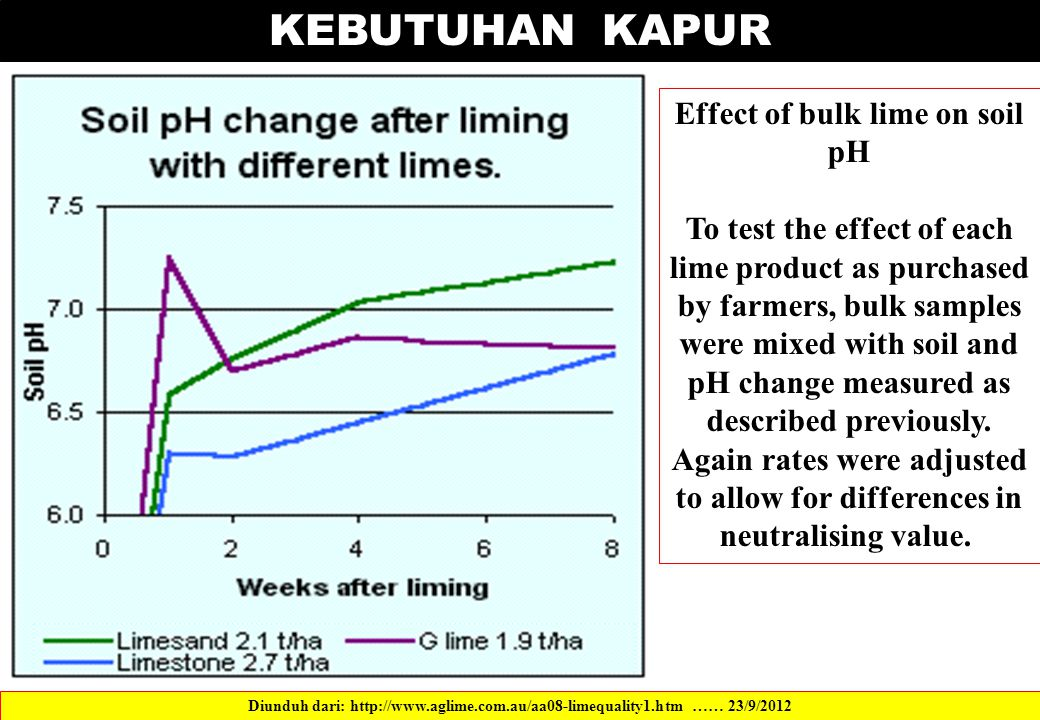 Effect of bulk lime on soil pH