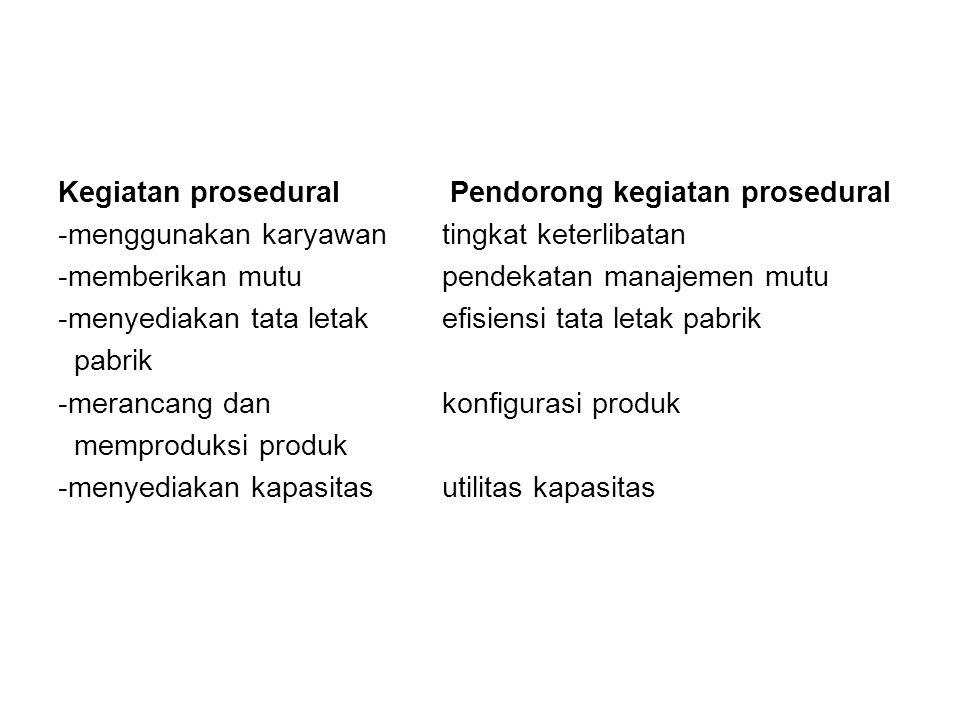 Kegiatan prosedural Pendorong kegiatan prosedural