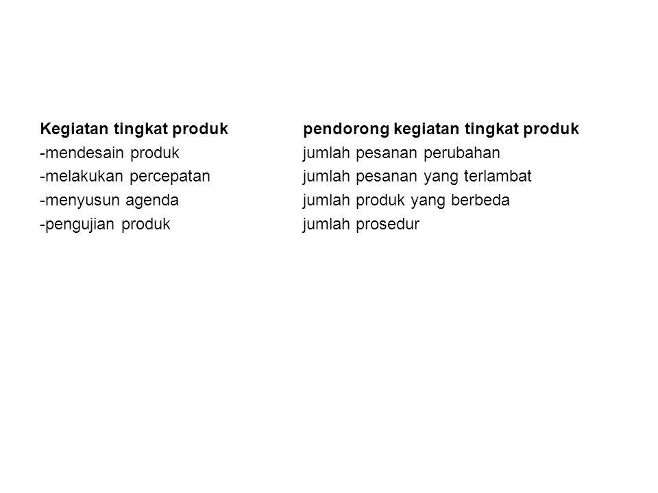 Kegiatan tingkat produk pendorong kegiatan tingkat produk