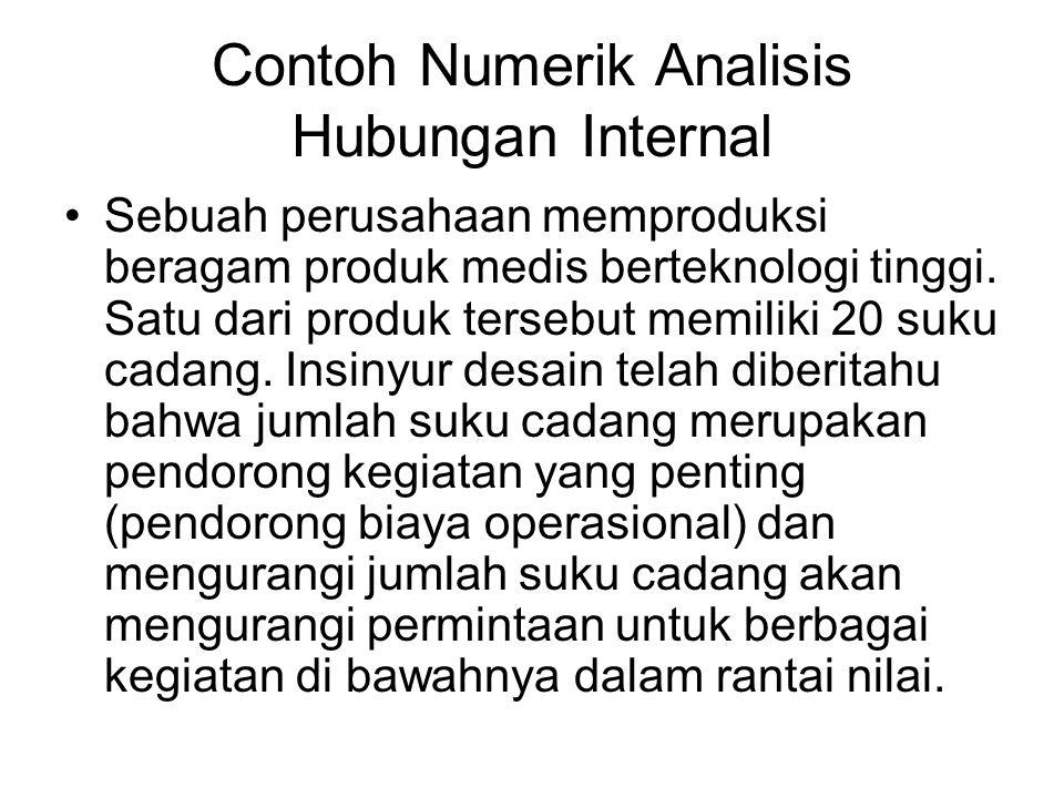 Contoh Numerik Analisis Hubungan Internal