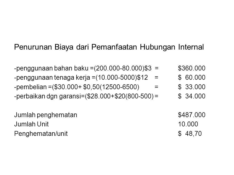 Penurunan Biaya dari Pemanfaatan Hubungan Internal