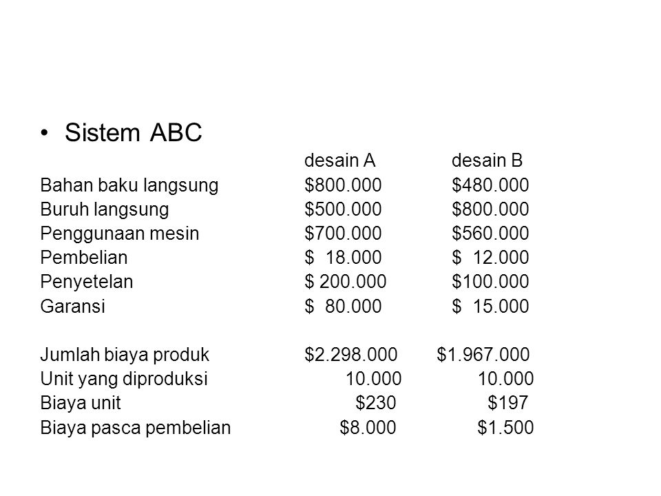 Sistem ABC desain A desain B Bahan baku langsung $800.000 $480.000