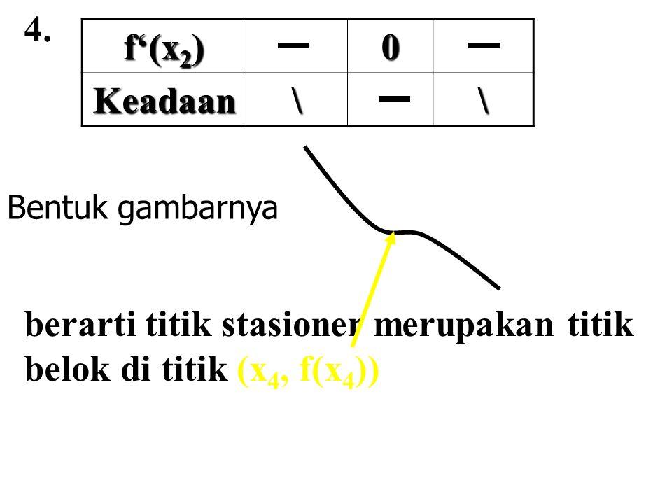berarti titik stasioner merupakan titik belok di titik (x4, f(x4))