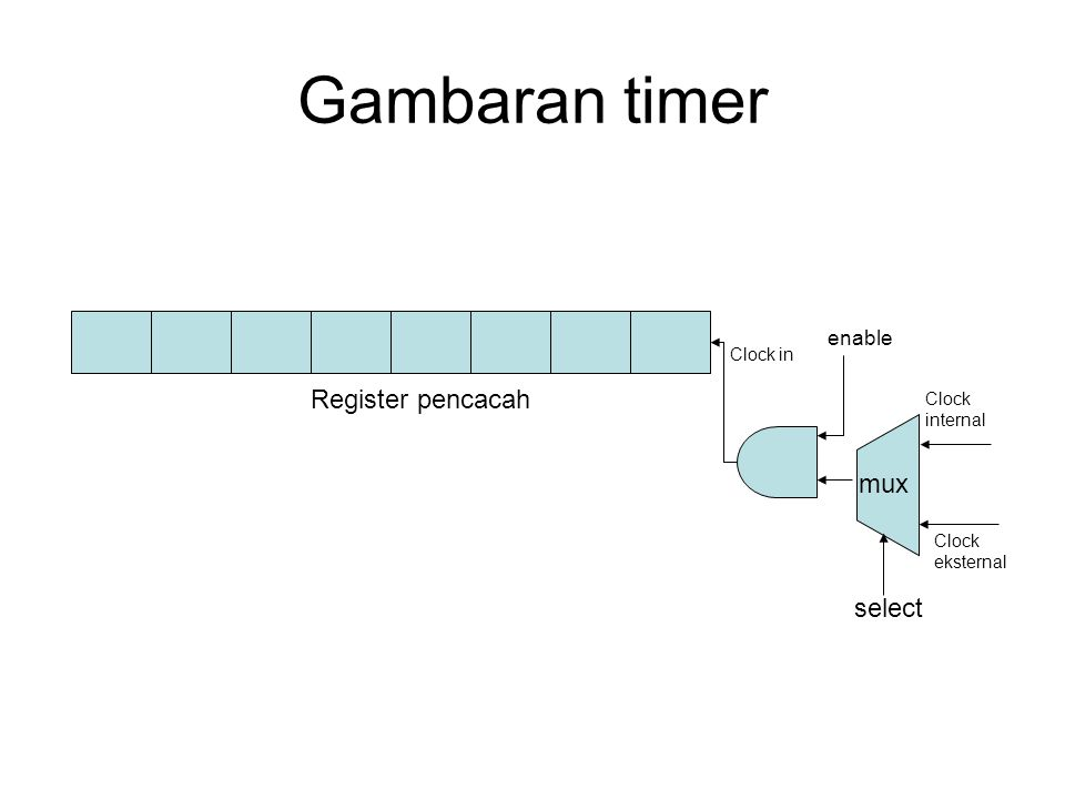Gambaran timer Register pencacah mux select enable Clock in Clock