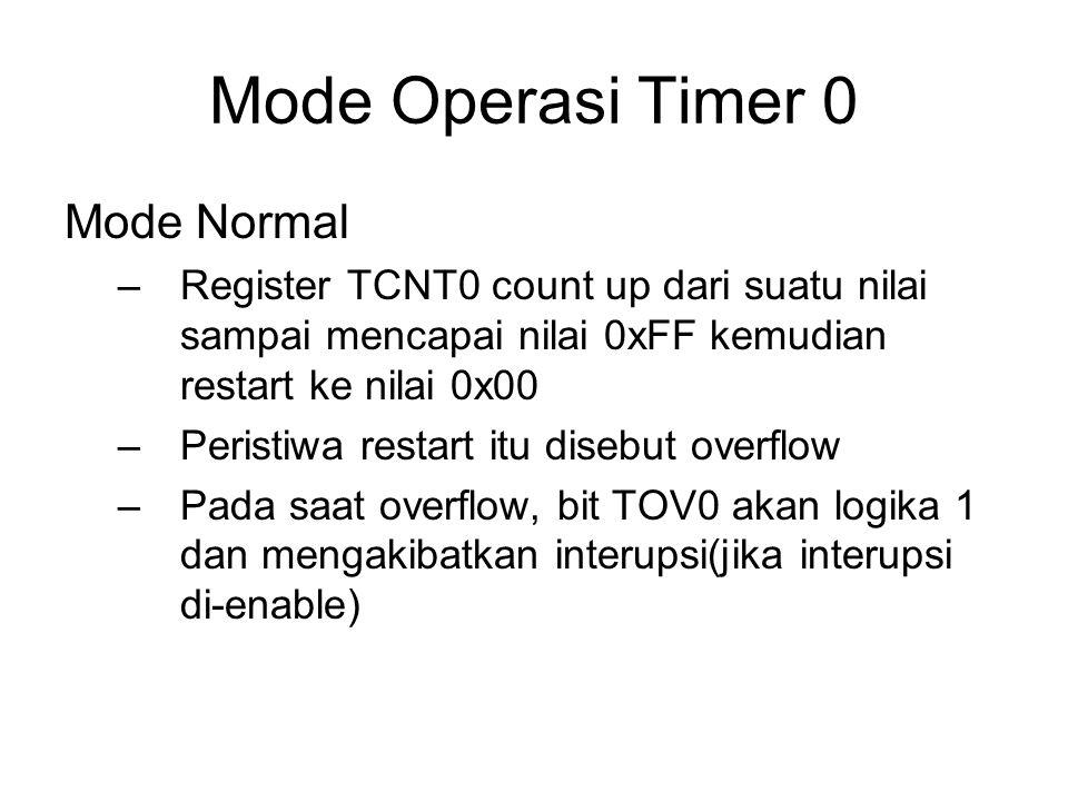 Mode Operasi Timer 0 Mode Normal