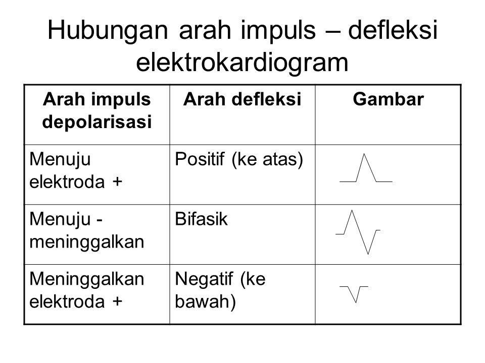 Hubungan arah impuls – defleksi elektrokardiogram