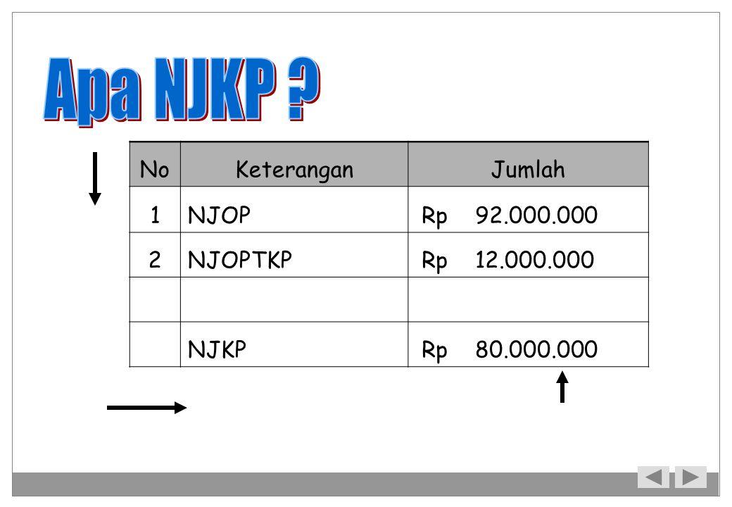 Apa NJKP No Keterangan Jumlah 1 NJOP Rp 92.000.000 2 NJOPTKP