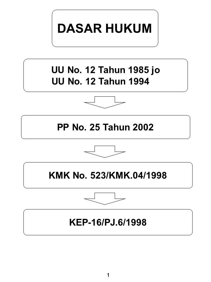 DASAR HUKUM UU No. 12 Tahun 1985 jo UU No. 12 Tahun 1994