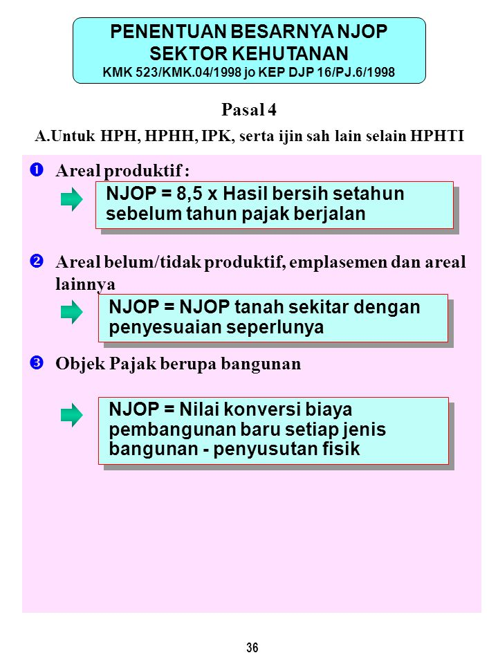 PENENTUAN BESARNYA NJOP KMK 523/KMK.04/1998 jo KEP DJP 16/PJ.6/1998