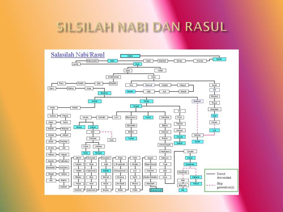 SILSILAH NABI DAN RASUL