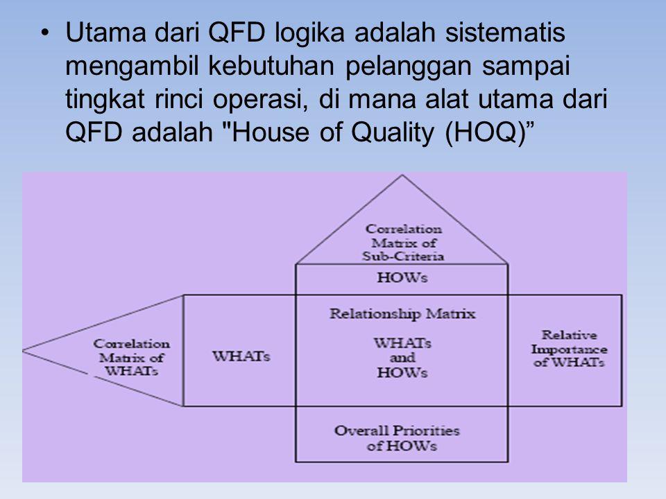 Utama dari QFD logika adalah sistematis mengambil kebutuhan pelanggan sampai tingkat rinci operasi, di mana alat utama dari QFD adalah House of Quality (HOQ)