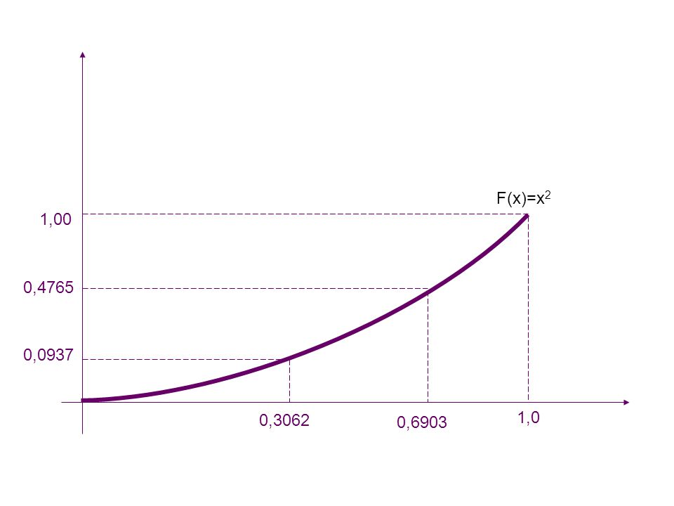 F(x)=x2 1,00 0,4765 0,0937 0,3062 0,6903 1,0