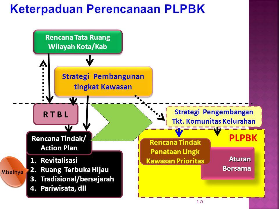 Keterpaduan Perencanaan PLPBK