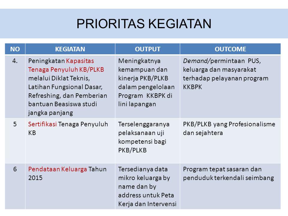 PRIORITAS KEGIATAN NO KEGIATAN OUTPUT OUTCOME 4.