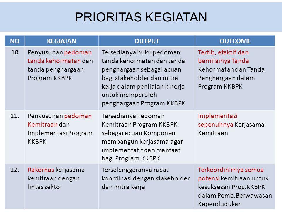 PRIORITAS KEGIATAN NO KEGIATAN OUTPUT OUTCOME 10
