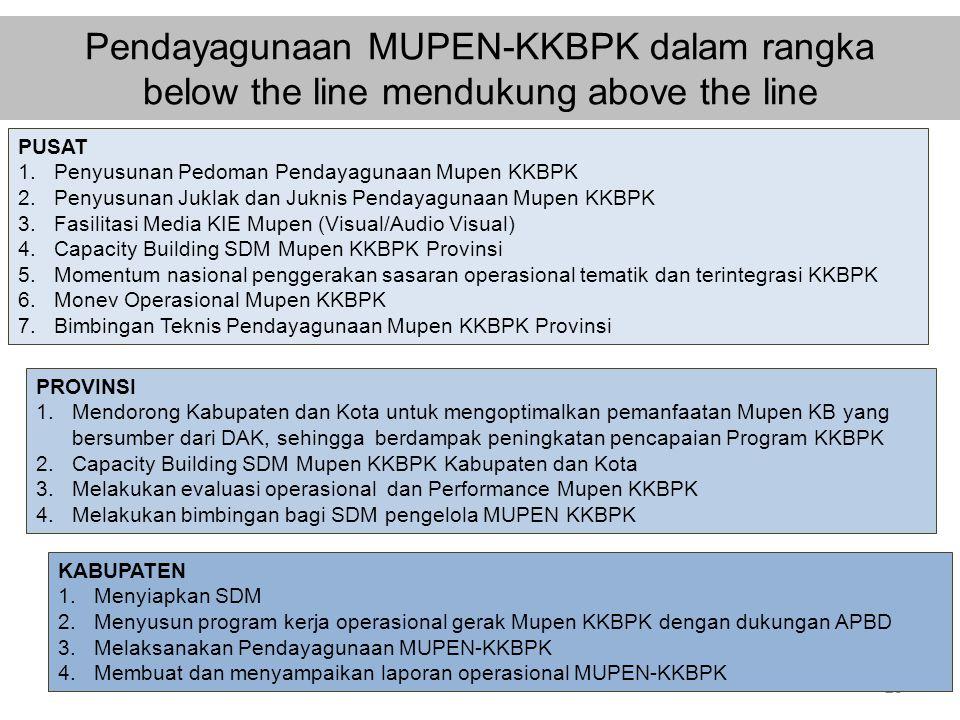 Pendayagunaan MUPEN-KKBPK dalam rangka below the line mendukung above the line