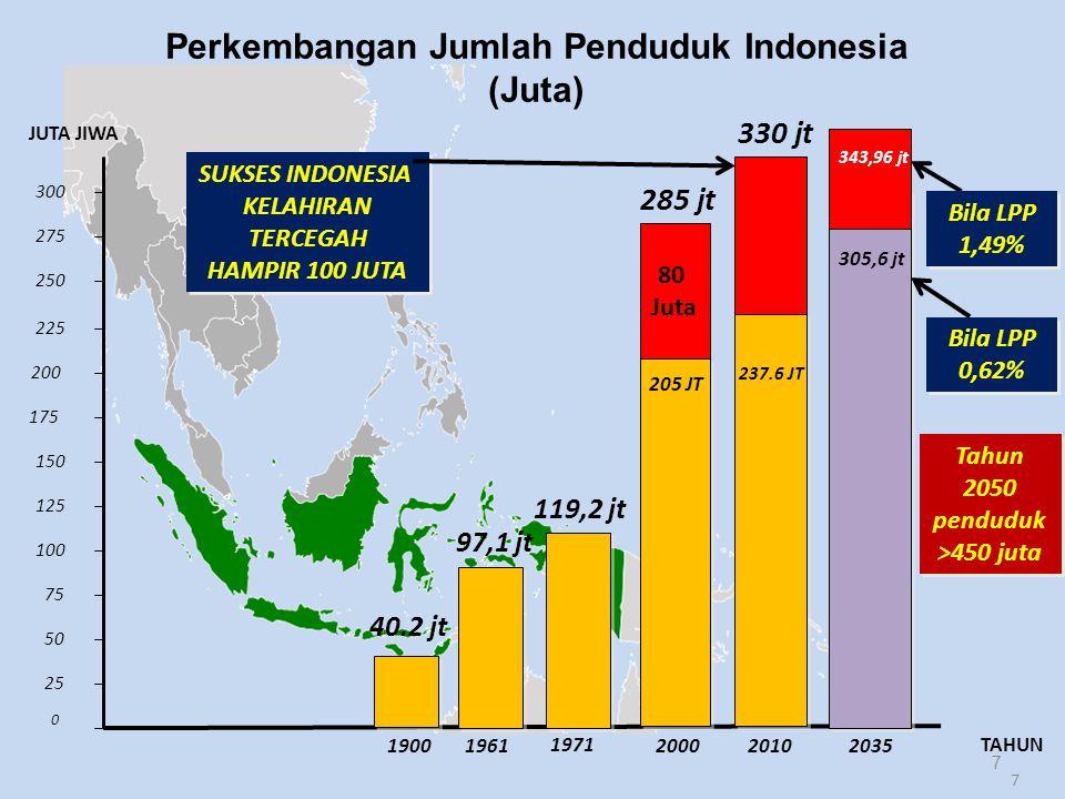 Perkembangan Jumlah Penduduk Indonesia (Juta)