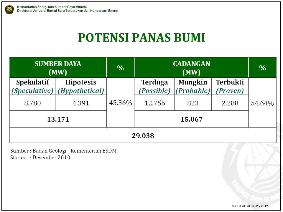 POTENSI PANAS BUMI SUMBER DAYA (MW) % CADANGAN Spekulatif
