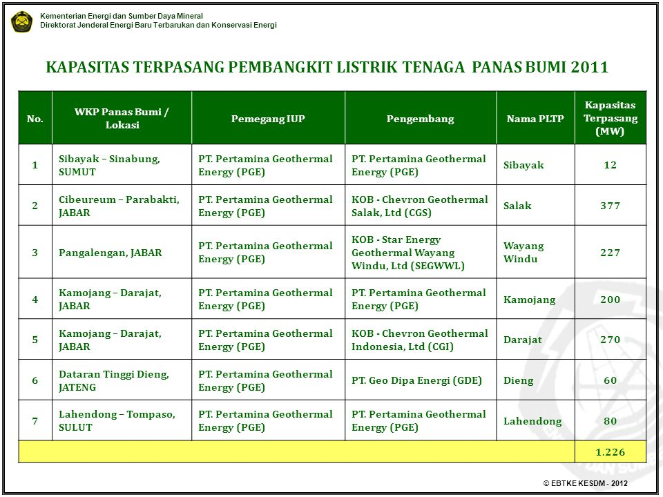 KAPASITAS TERPASANG PEMBANGKIT LISTRIK TENAGA PANAS BUMI 2011